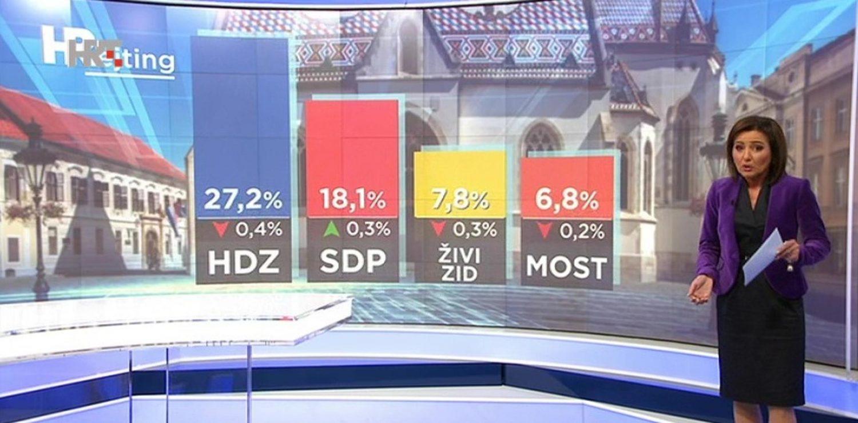 Istraživanje otkrilo kako za EU izbore stoje stranke